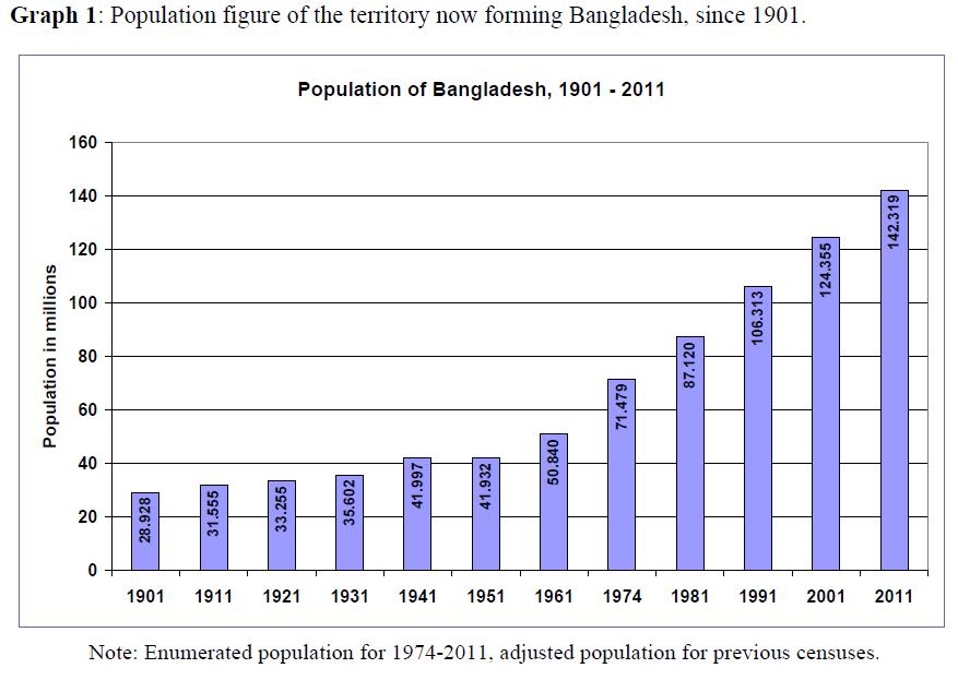Essay on population growth of bangladesh
