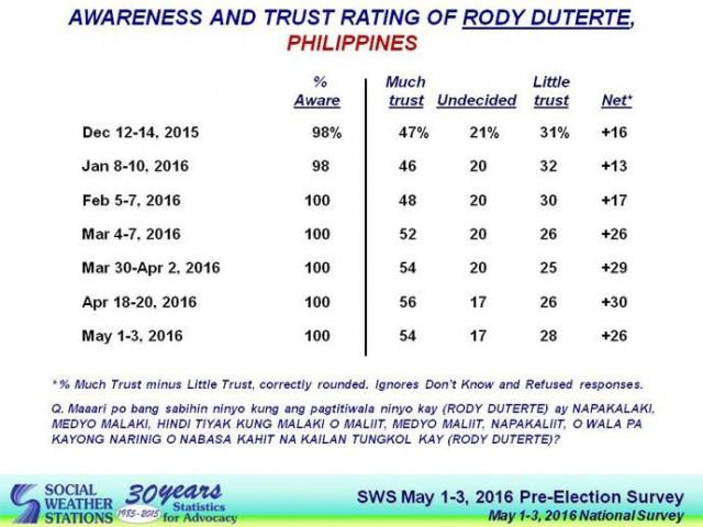 Breaking News: The people trusts Leni Robredo more than Rodrigo Duterte, according to SWS Survey!