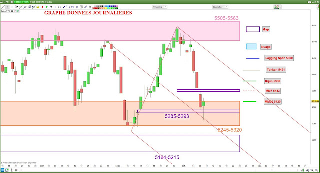 Analyse chartiste cac40 [09/10/18]