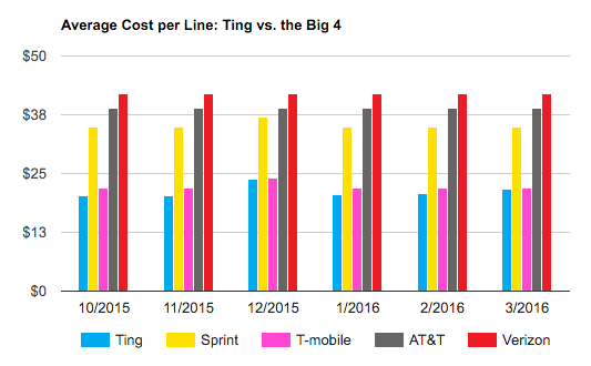 Ting Cost Compared to Other Carriers