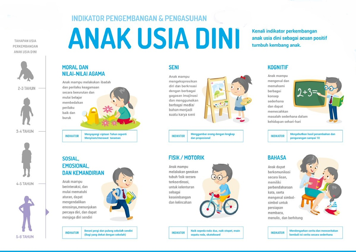 Bahasa Anak Usia 3 - 4 Tahun : Pengertian, Perkembangan ...