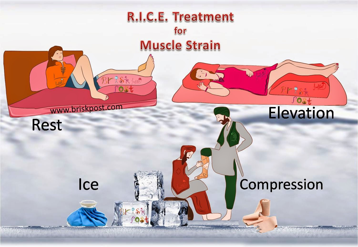 Muscle Strain OR Pulled Muscle OR Muscle Tear: Diagnosis, Treatment, Rehabilitation, RICE