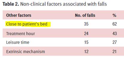 図:脳卒中患者の転倒要因