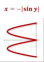 x = -|sin(y)|