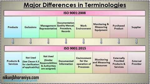 Major Differences In Terminology