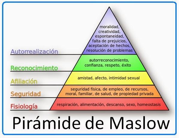 abraham maslow motivationstheorie