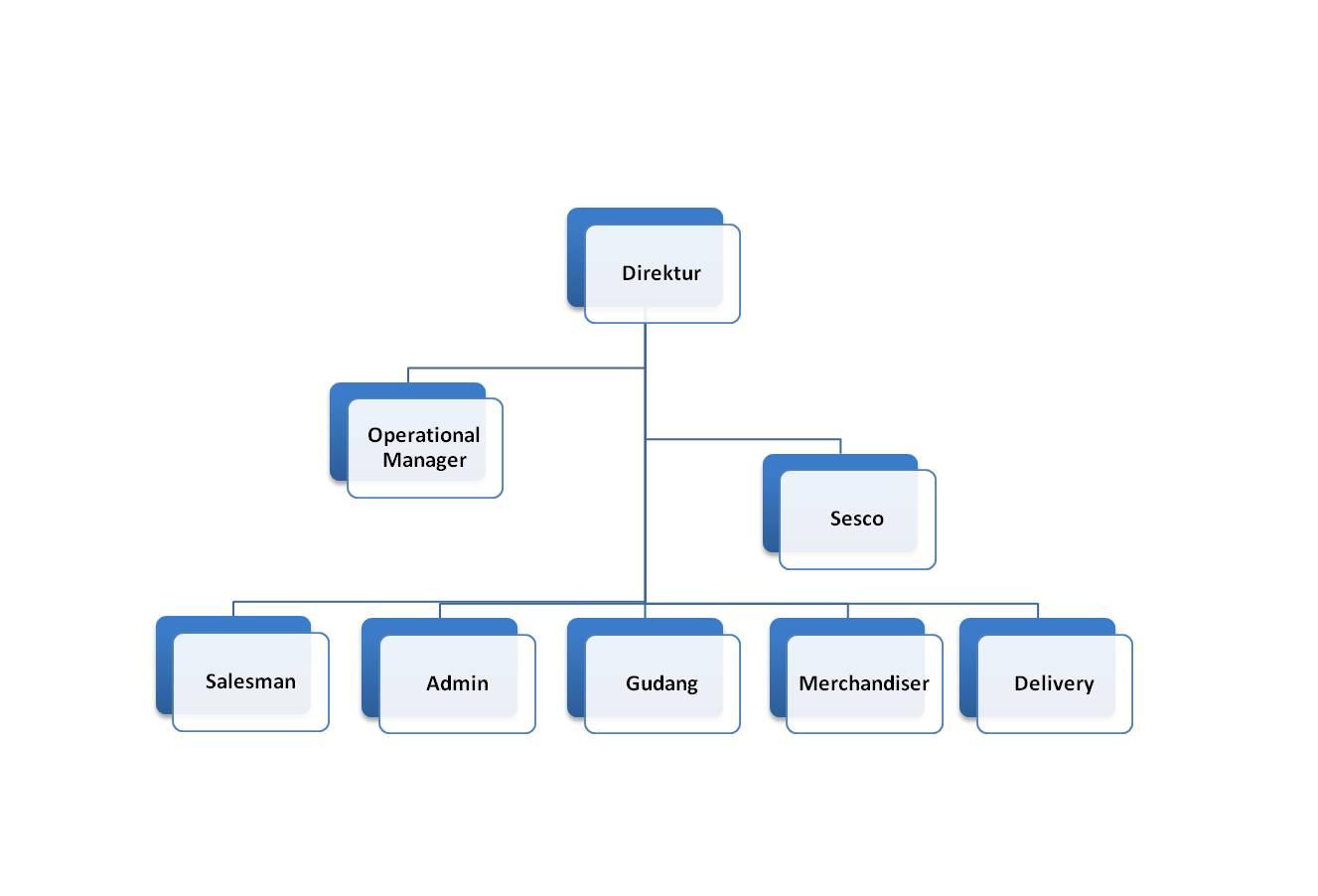 Contoh Gambar Seri Contoh Proposal Pkm Kewirausahaan Slideshare Dari Strukturdiatas Dapat Dilihat Ada Beberapa Element Yang Membentuk