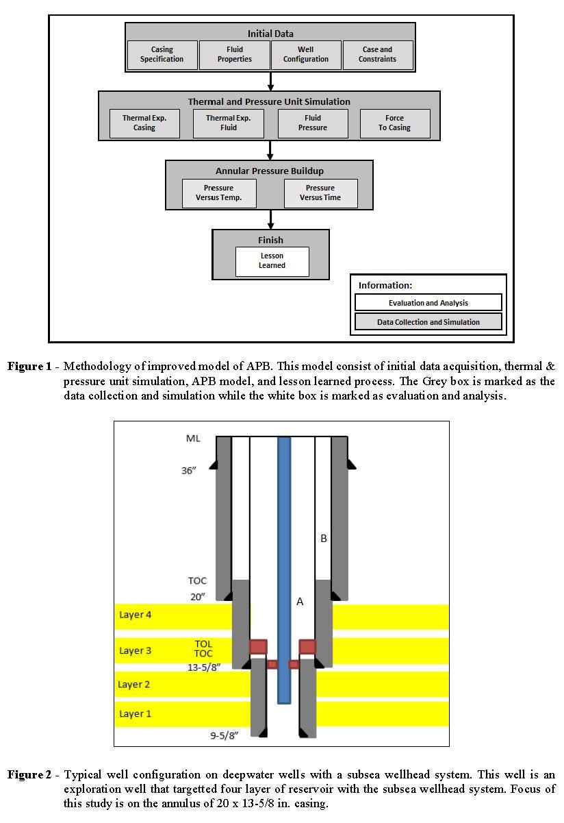hight resolution of keywords apb improved model deepwater well