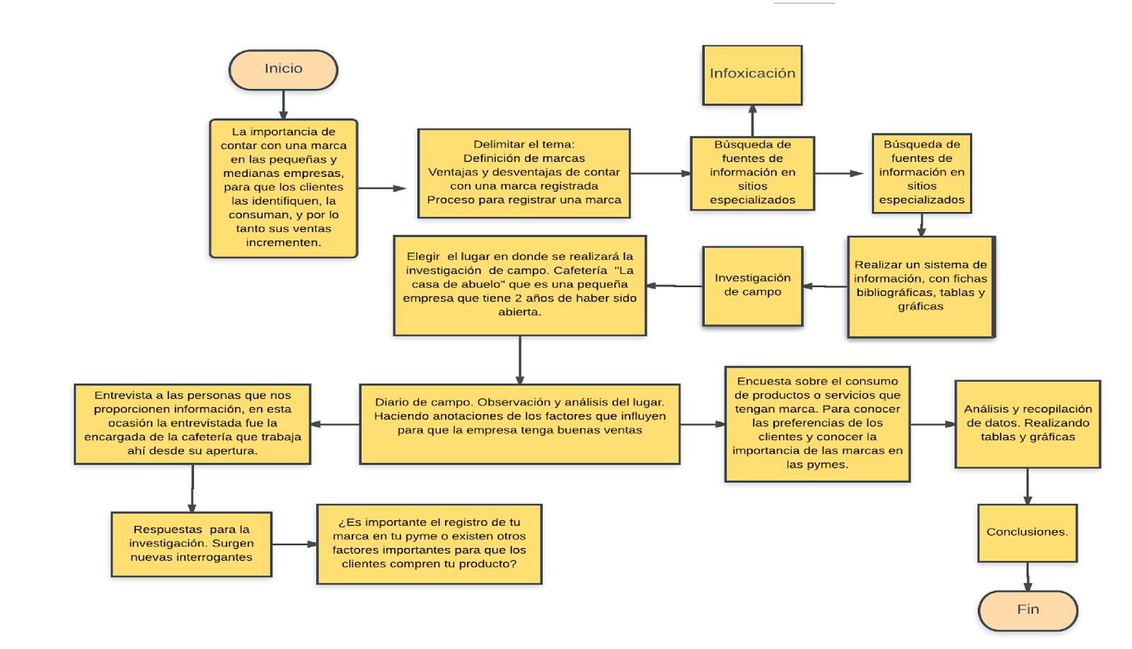 Brenda hernndez cano unidad 3 sesin 7 diagrama de flujo de gestin y administracin de pymes y conocer la importancia de una marca sus ventajas y desventajas as como el proceso de registro de una marca ccuart Images