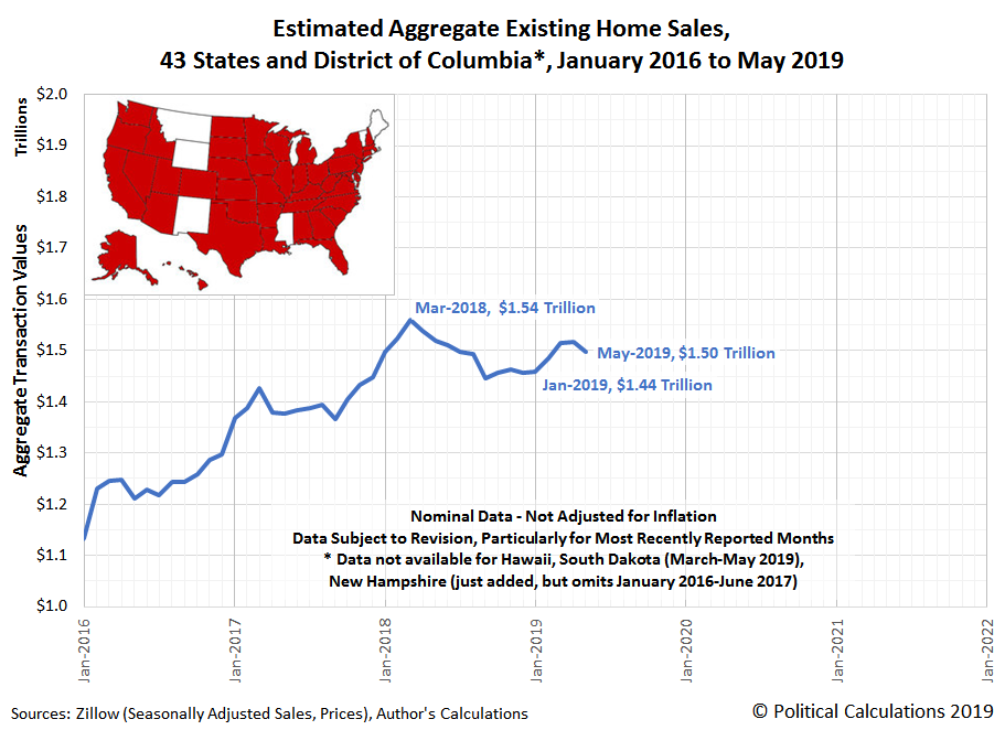 Estimated Aggregate Transaction Values for Existing Home Sales, 43 States and District of Columbia*, January 2016 to May 2019