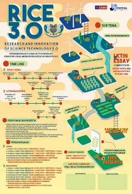 Lomba Karya Tulis Nasional RICE 3.0 di Universitas Muhammadiyah Malang.