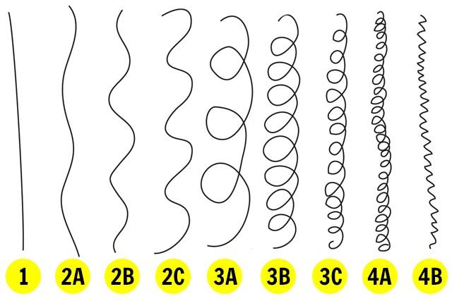 transição capilar - ondulado 2B
