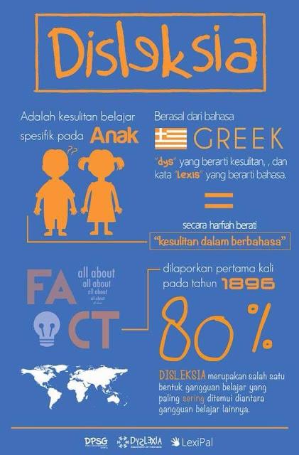 Apakah anak anda disleksia