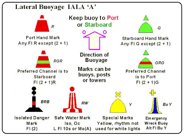 IALA Buoyage System Region A