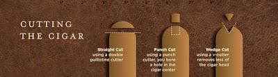 cara memotong cerutu