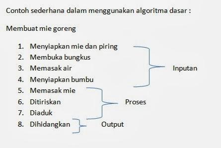 Nena Ariastana Algoritma Pemrograman