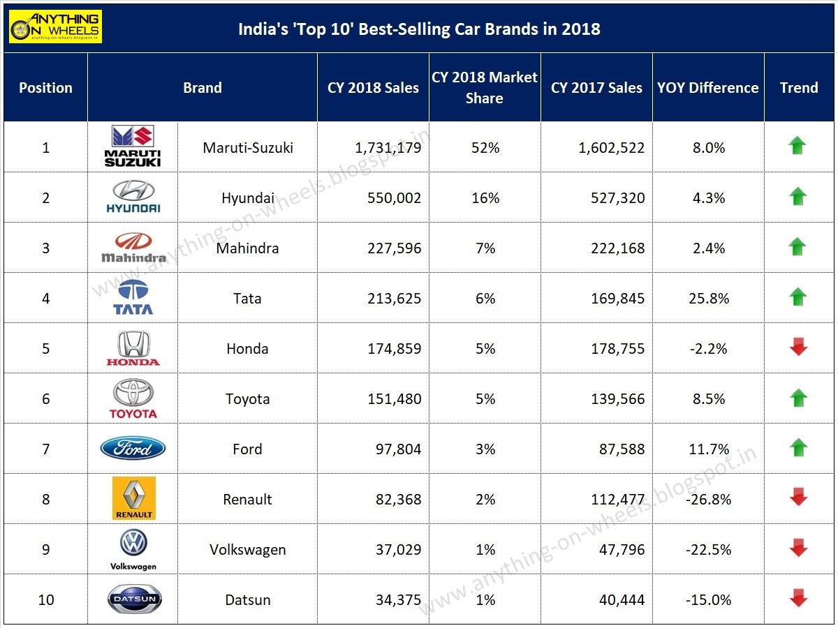 Anything On Wheels India S Top 10 Best Selling Car Brands In 2018