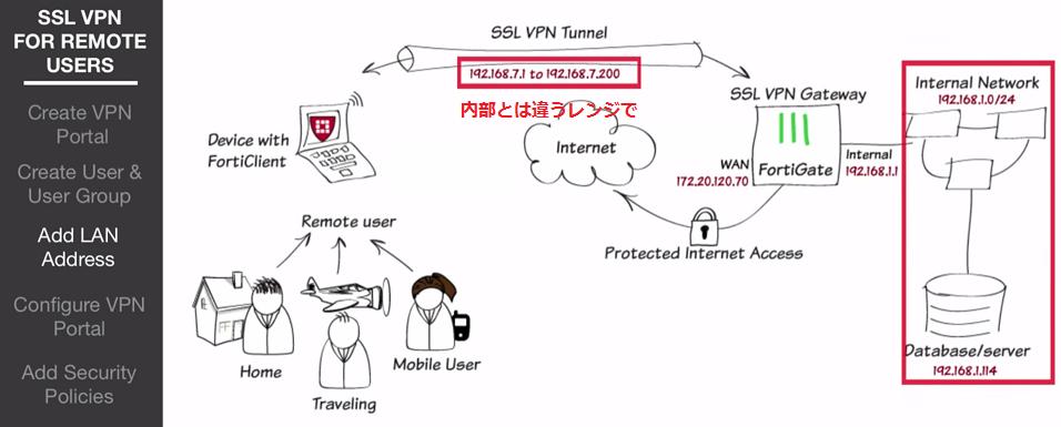 Portal ssl vpn wum