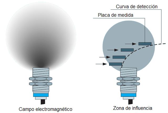 Campo electromagnético y zona de influencia de un detector