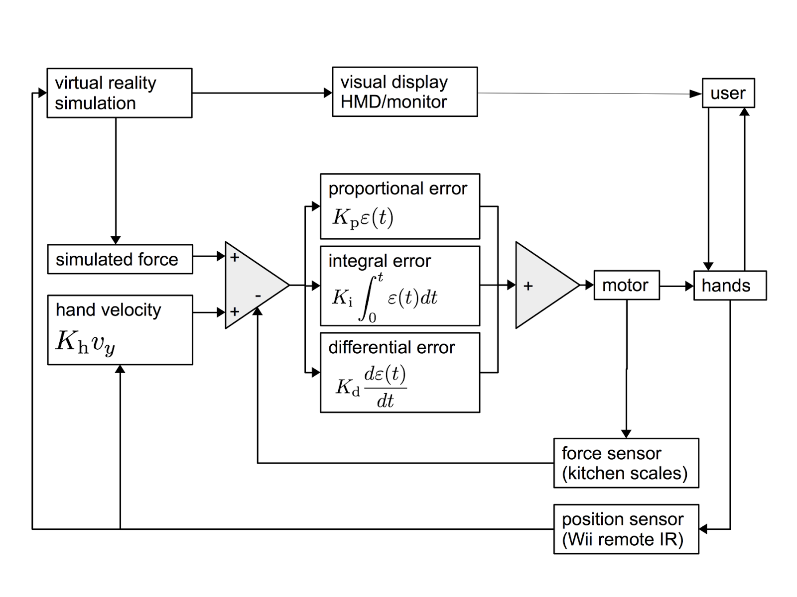 here is a block diagram to make it clearer  [ 1600 x 1200 Pixel ]
