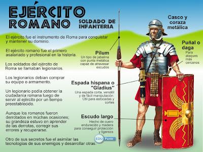 Antigua Roma, Ejercito Romano, Obligaciones Militares en la antigua roma, Ejercito Romano Antiguo,