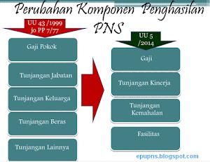 RPP Gaji, Tunjangan dan Fasilitas PNS