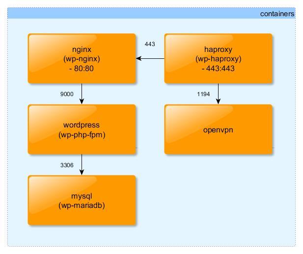 天地無月: Docker Compose Wordpress Stack with OpenVPN and Haproxy