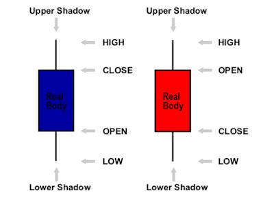 Cara Analisa Forex dengan Candlestick