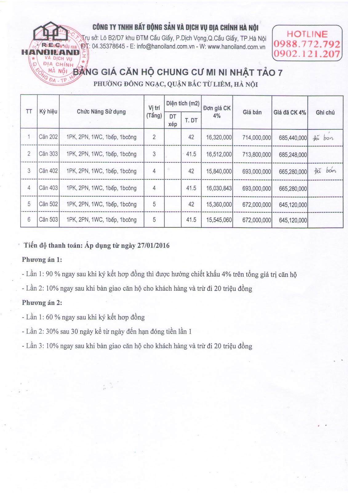 Bảng giá chi tiết các căn hộ còn lại của chung cư mini Nhật Tảo 7