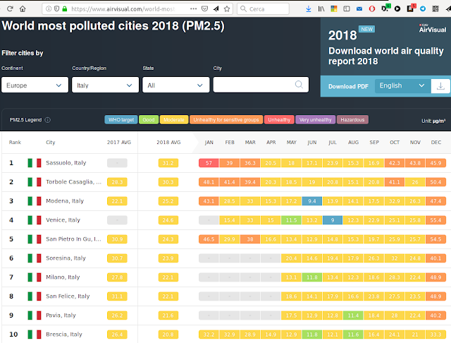 https://www.airvisual.com/world-most-polluted-cities?continent=59af92ac3e70001c1bd78e52&country=wS4BTBZsKwcpavTvr&state=&page=1&perPage=50&cities=