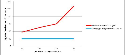 Порівняльна точність 155-мм снаряда із застосуванням XM1156 та звичайних ОФ снарядів