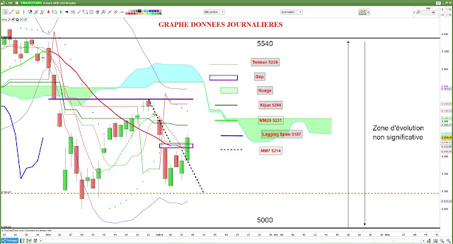 Analyse technique du CAC40 [08/03/18]