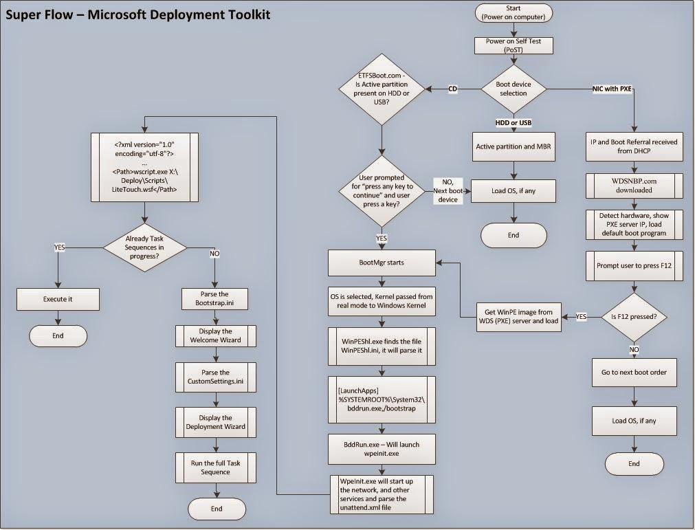 Deploy Windows Operating System: Microsoft Deployment