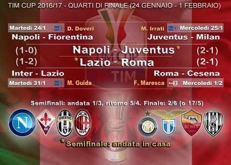 Coppa Italia: un rigore elimina il Cesena, Roma in semifinale