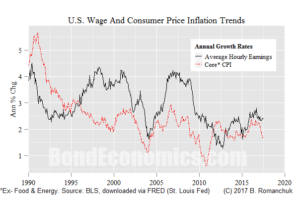 Chart: U.S. Inflation Trends
