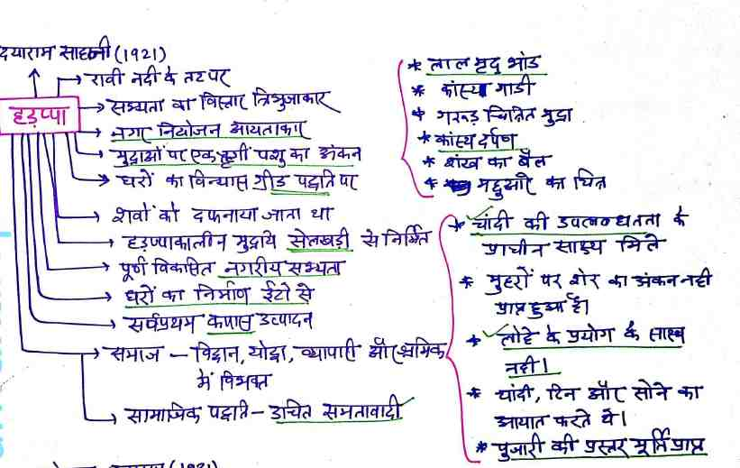 Ancient History Handwritten Notes Hindi | Download PDF - Knowledge