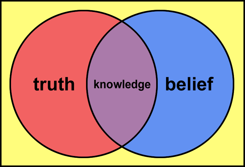 Truth And Belief