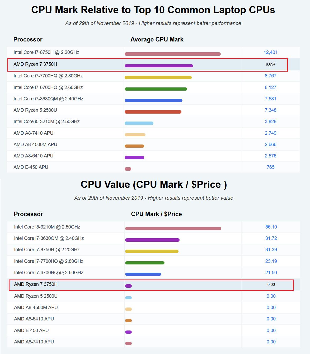peringkat dengan CPU Mark