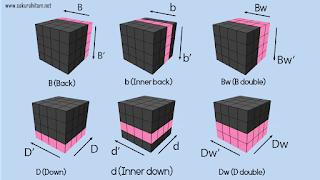 arah notasi rubik 4x4 3