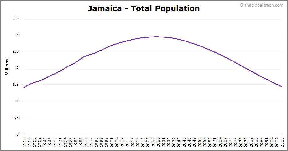 Jamaica  Total Population Trend