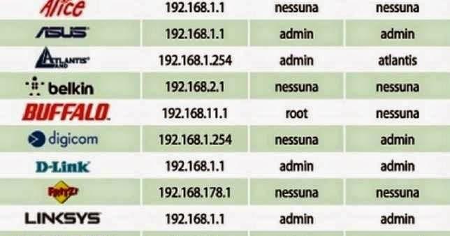 Ecco gli indirizzi da digitare nel browser dei modelli più conosciuti di Router per accedere alla pagina principale.