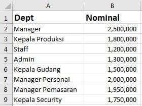 Data karyawan gudang
