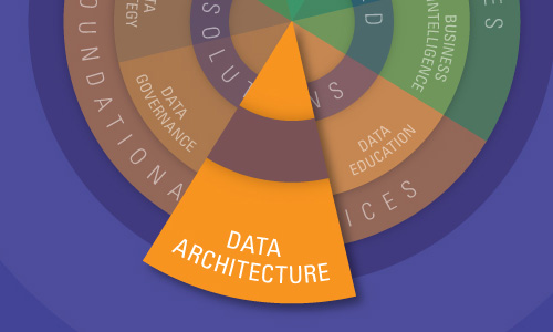 KPIs or CSFs for Data Architecture ~ Future of CIO