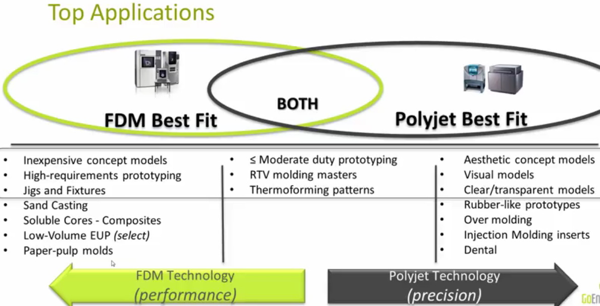 DIY 3D Printing: Free webinar on FDM and PolyJet 3d printing