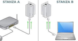 collegare Powerline