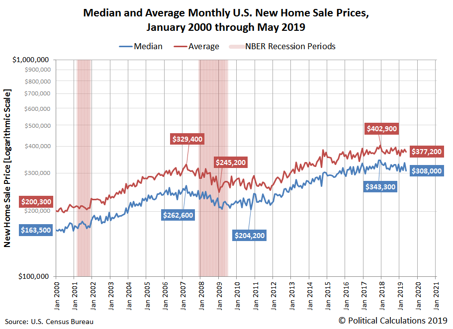 Median and Average Monthly U.S. New Home Sale Prices, January 2000 through May 2019