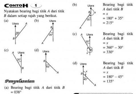 Nota Matematik Tingkatan 5 Bearing