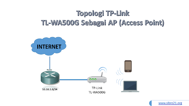 Topologi TL WA500G Sebagai Acces Point
