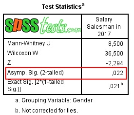 Mann Whitney U Test Interpretation in SPSS Statistics