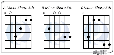 Minor Sharp 5th